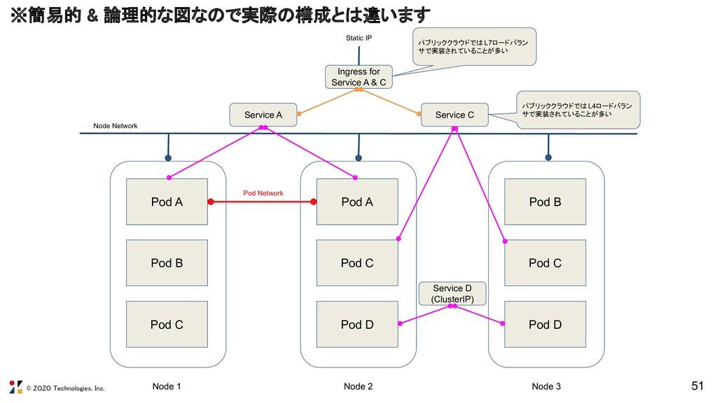 © ZOZO Technologies, Inc. 51 Pod A Pod B Pod C ...