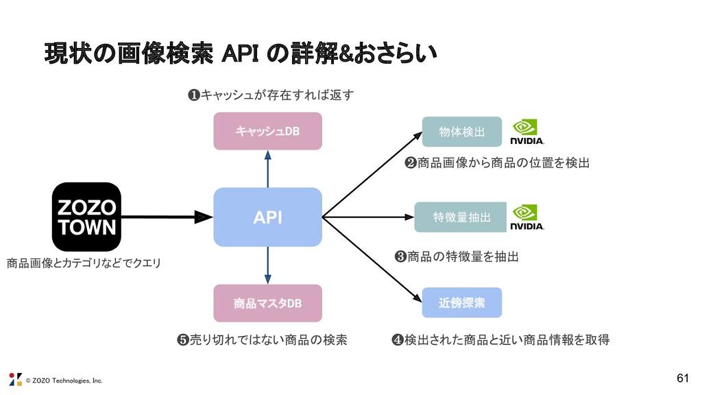 © ZOZO Technologies, Inc. 現状の画像検索 API の詳解&おさらい...
