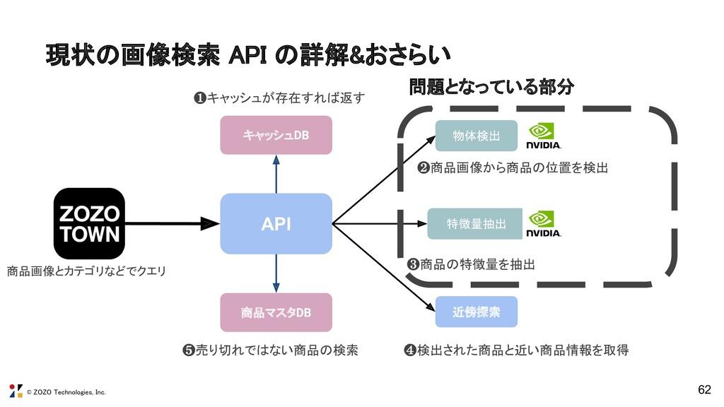 © ZOZO Technologies, Inc. 62 API 特徴量抽出 近傍探索 商品マ...