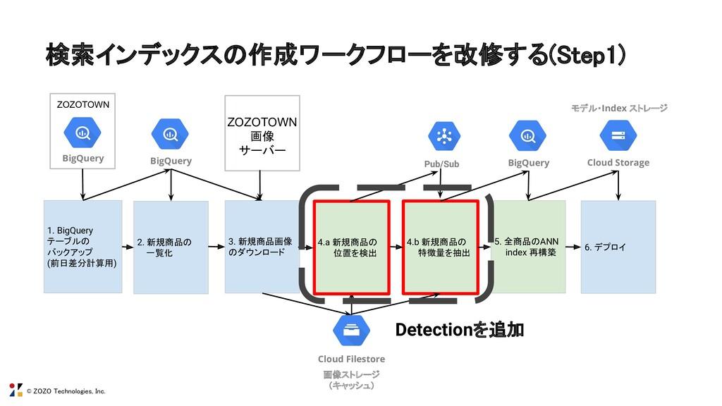 © ZOZO Technologies, Inc. 検索インデックスの作成ワークフローを改修す...