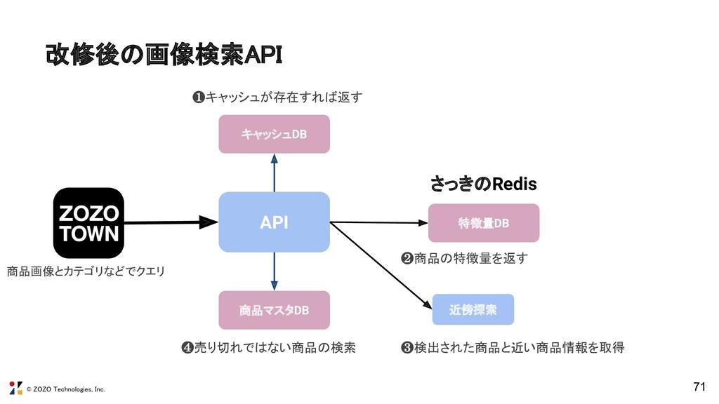 © ZOZO Technologies, Inc. 71 API 近傍探索 商品マスタDB ❹...