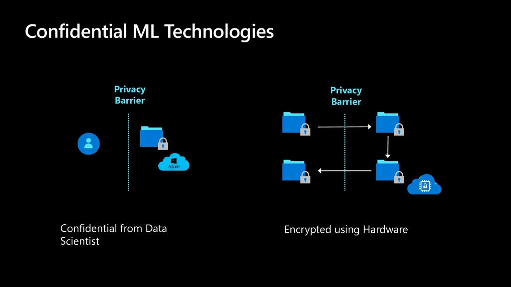 Confidential ML Technologies Privacy Barrier Pr...