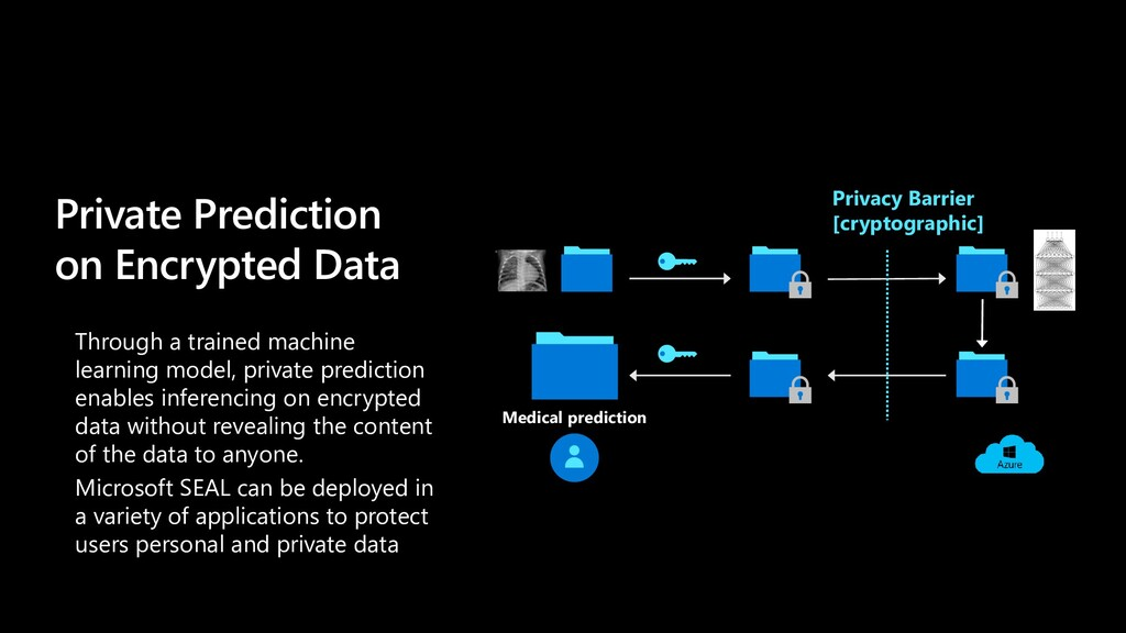 Private Prediction on Encrypted Data Through a ...