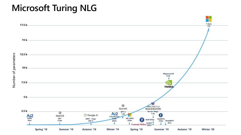 Microsoft Turing NLG 5 b 7.5 b 10 b 12.5 b 15 b...