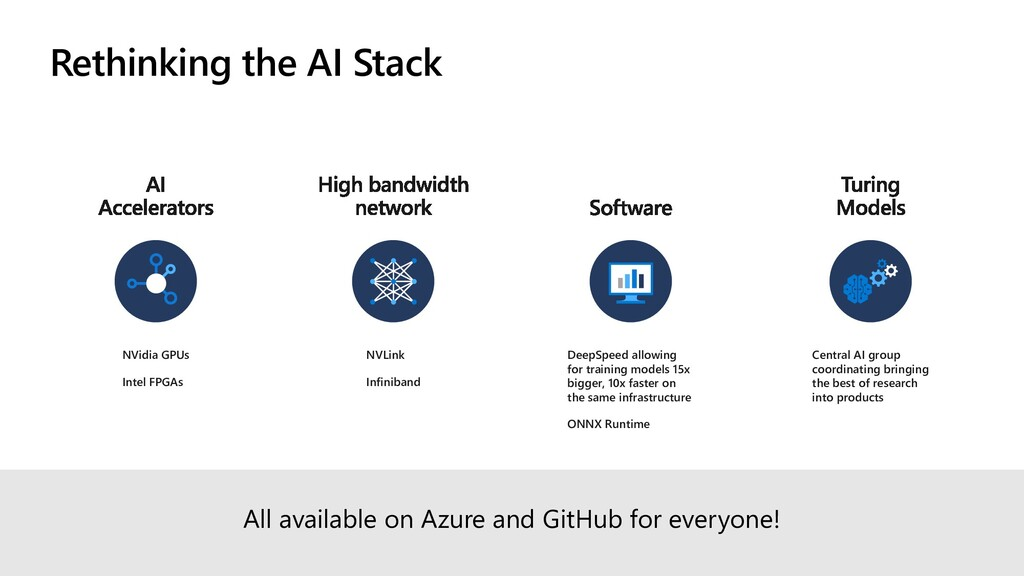 Rethinking the AI Stack NVidia GPUs Intel FPGAs...