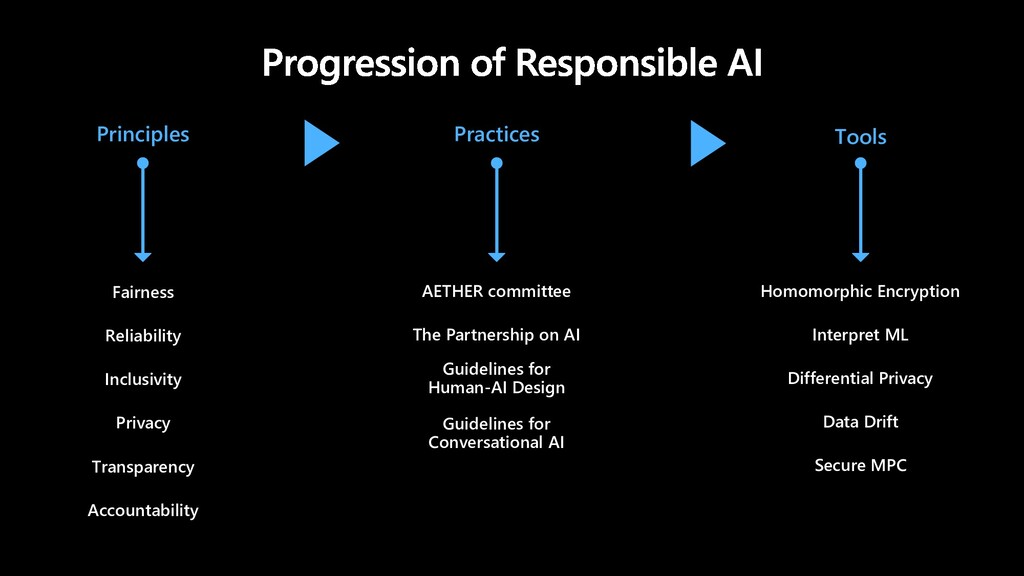 Practices Principles Tools AETHER committee The...