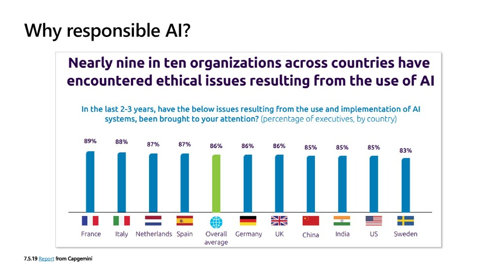 Why responsible AI? Report