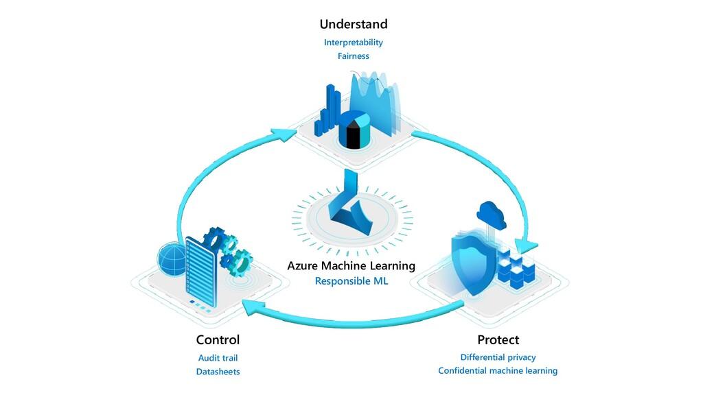 Understand Interpretability Fairness Azure Mach...