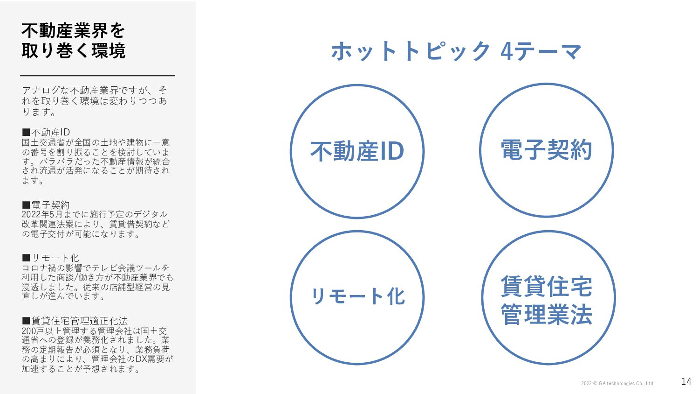 14 事業戦略と業界動向 GAテクノロジーズグループが取り組んでいる事業の戦略、 および、それ...