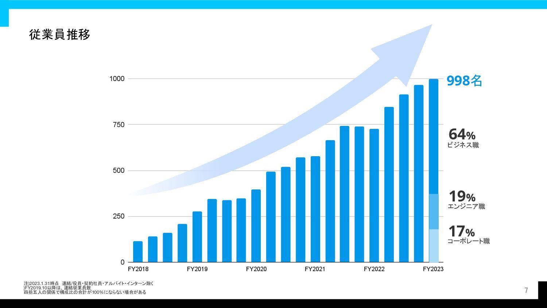 2021 © GA technologies co., Ltd. 株式会社 GA techno...