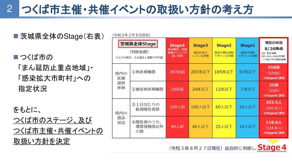 ◼ 茨城県全体のStage(右表) ◼ つくば市の 「まん延防止重点地域」・ 「感染拡大市町村...