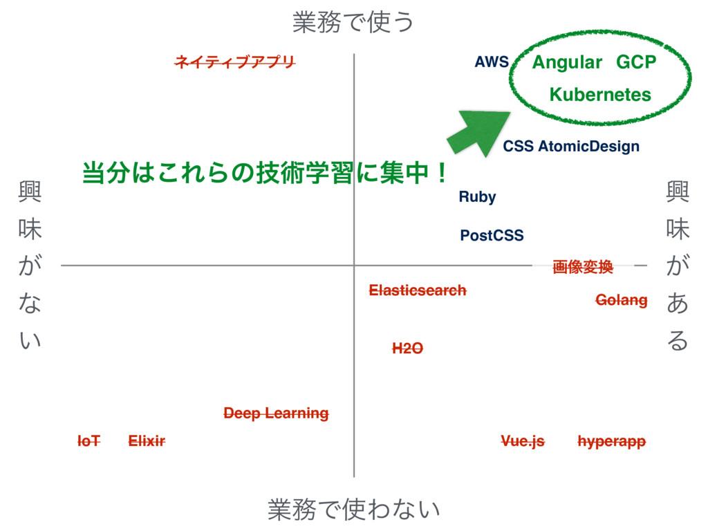 ڵ ຯ ͕ ͳ ͍ ڵ ຯ ͕ ͋ Δ ۀͰ͏ ۀͰΘͳ͍ GCP Deep Lear...