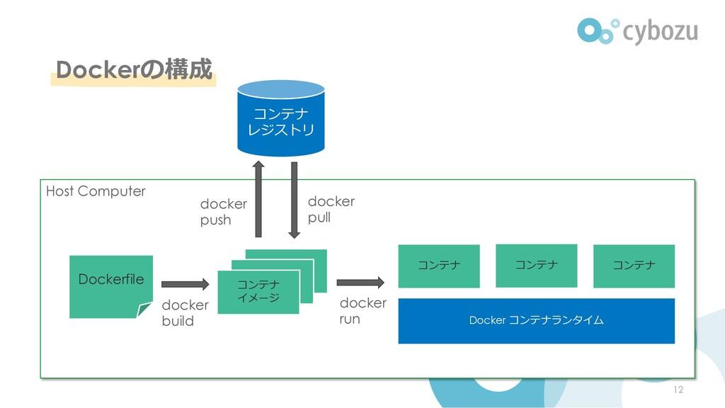 Dockerの構成 Host Computer Container Image Dockerf...
