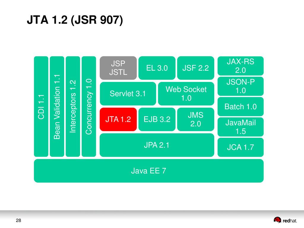 28 JAX-RS 2.0 JSON-P 1.0 Web Socket 1.0 Servlet...