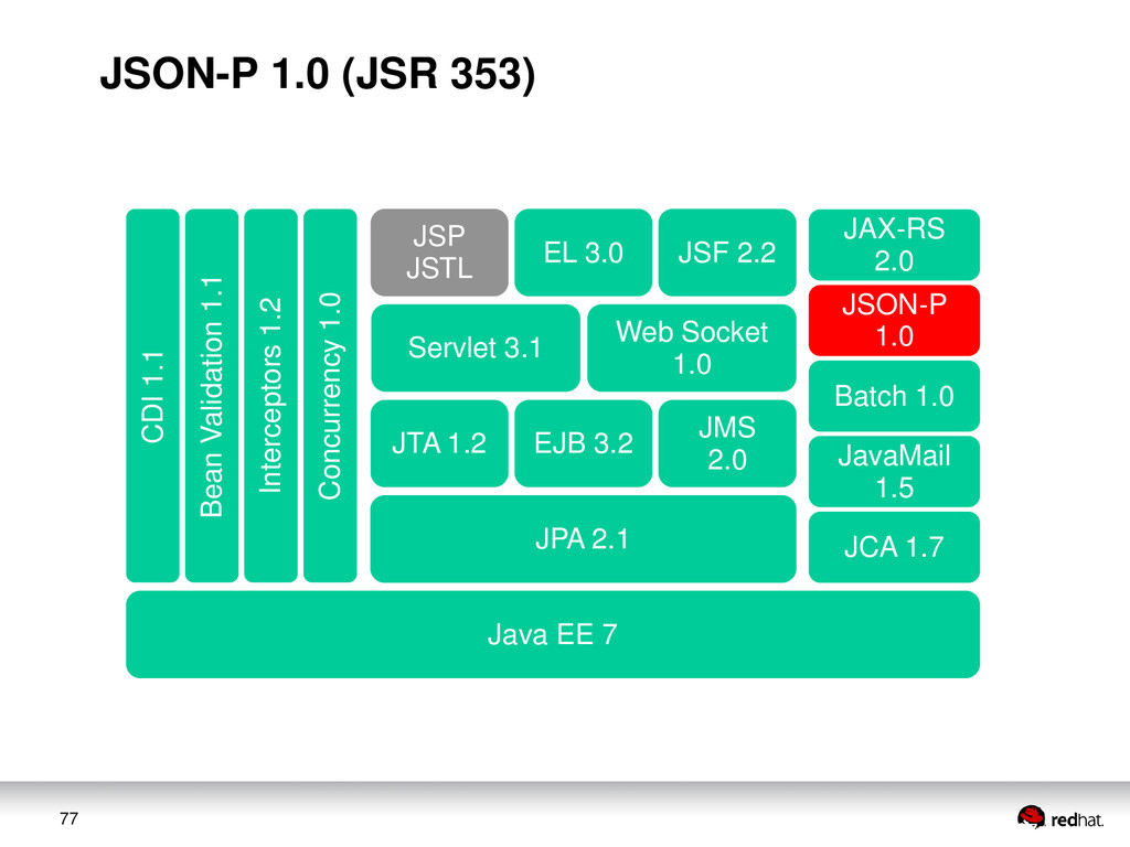 77 JAX-RS 2.0 JSON-P 1.0 Web Socket 1.0 Servlet...