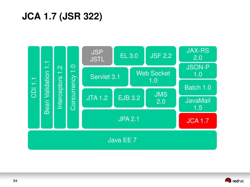 94 JAX-RS 2.0 JSON-P 1.0 Web Socket 1.0 Servlet...