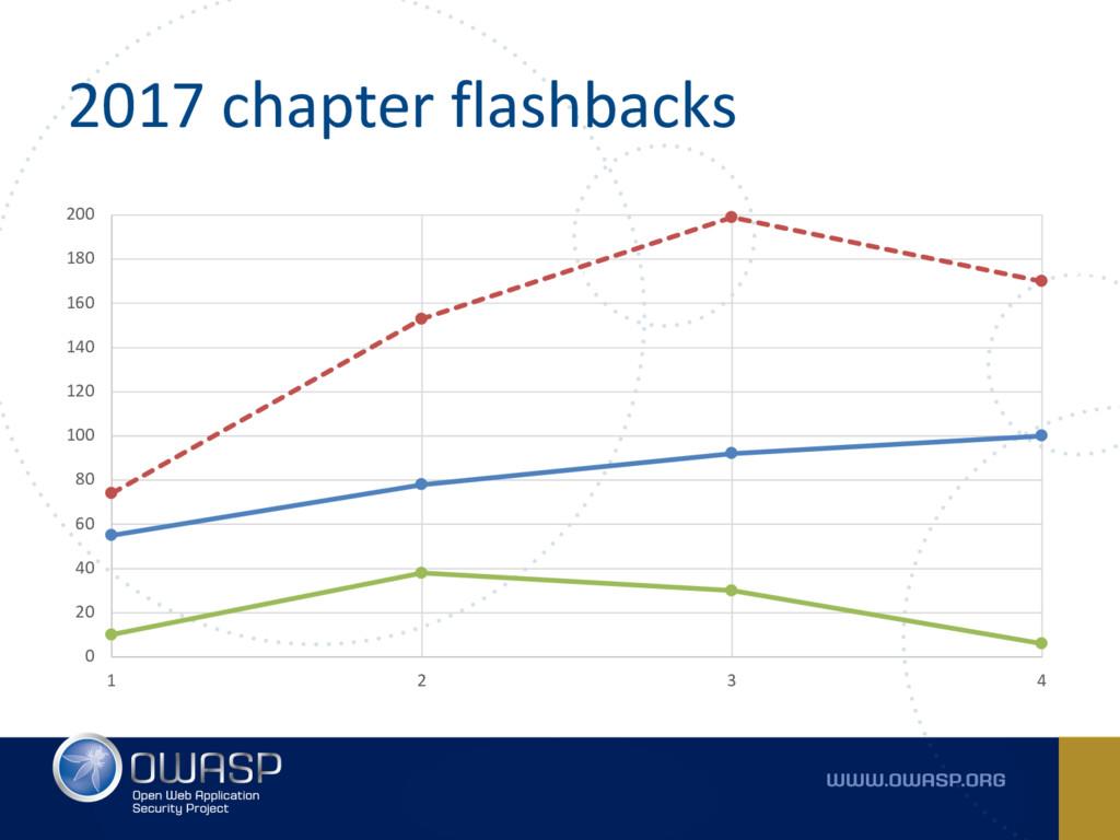 2017 chapter flashbacks 0 20 40 60 80 100 120 1...