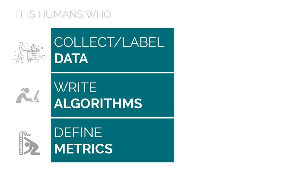 COLLECT/LABEL DATA IT IS HUMANS WHO WRITE ALGOR...