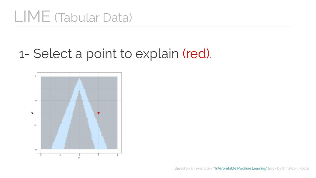1- Select a point to explain (red). Based on an...