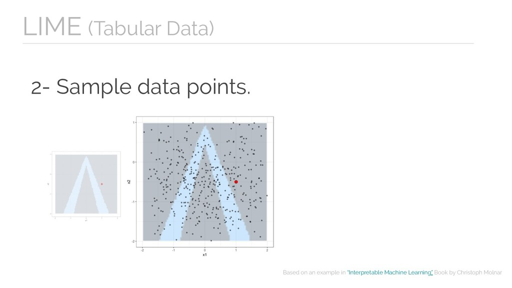 2- Sample data points. LIME (Tabular Data) Base...