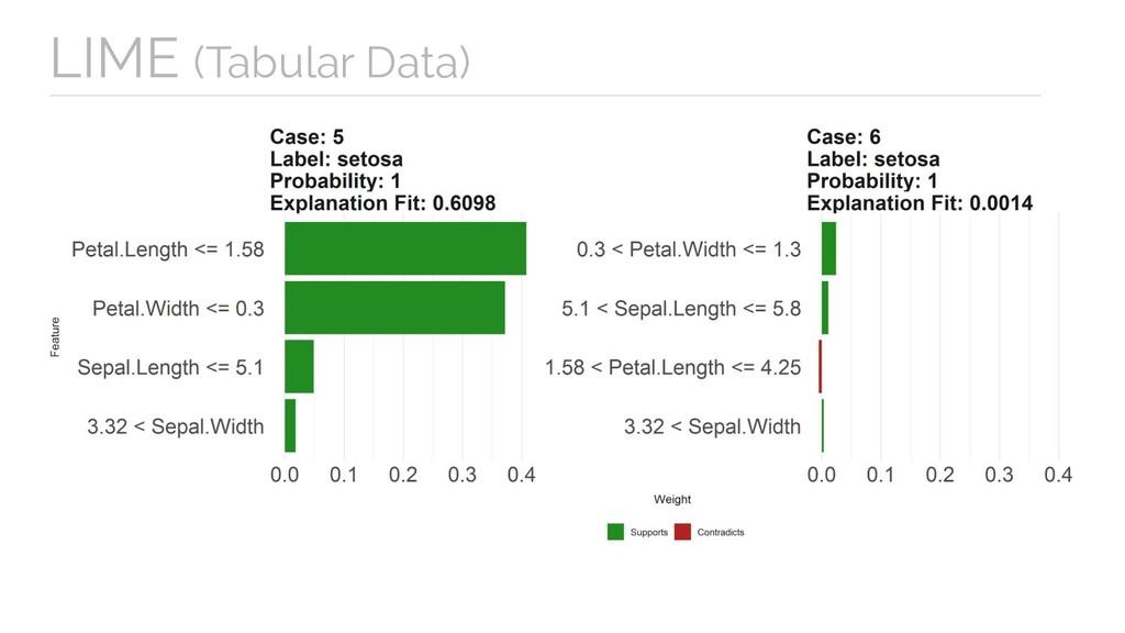 LIME (Tabular Data)