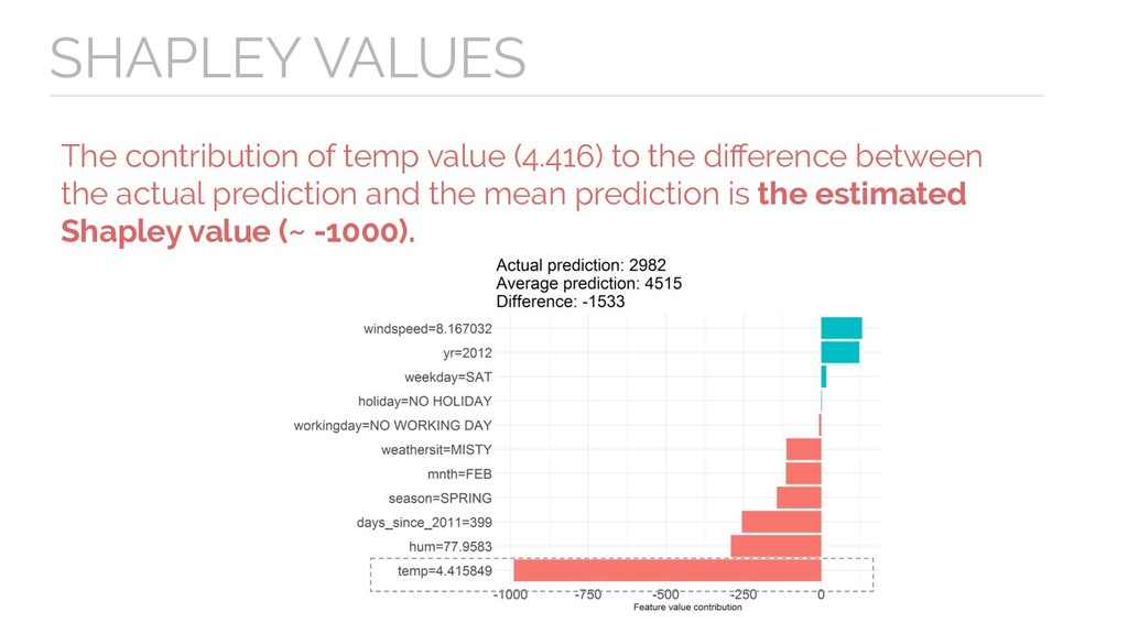 SHAPLEY VALUES The contribution of temp value (...