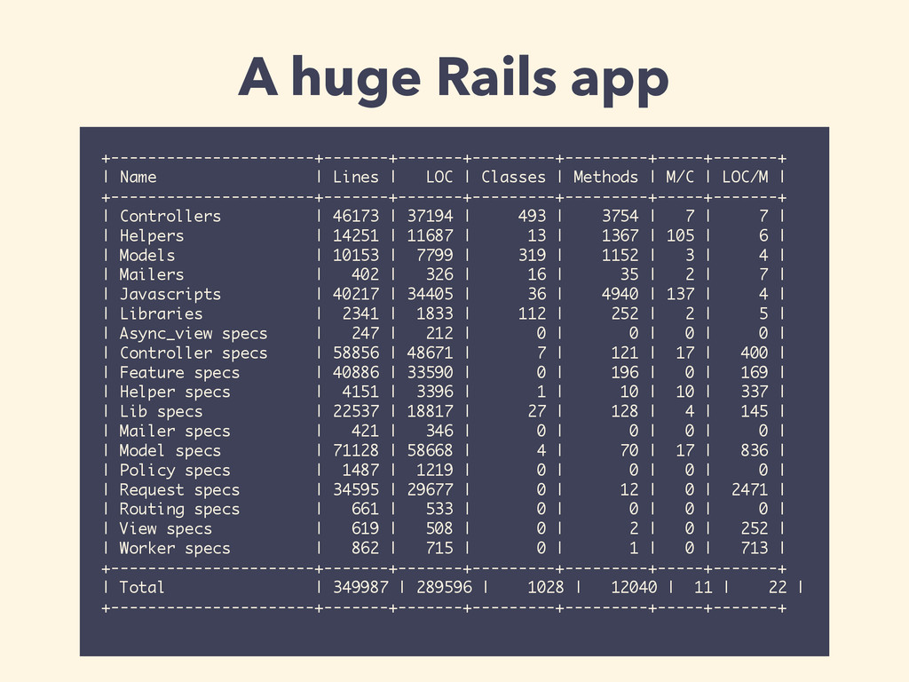 A huge Rails app +----------------------+------...