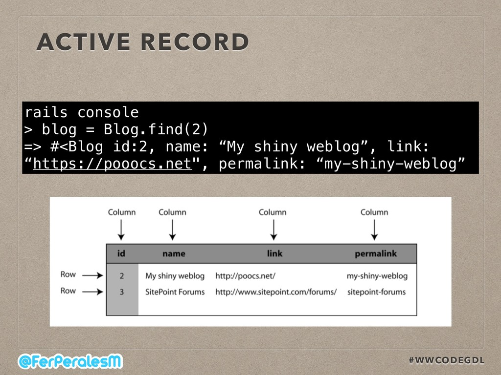 #WWCODEGDL ACTIVE RECORD rails console > blog =...
