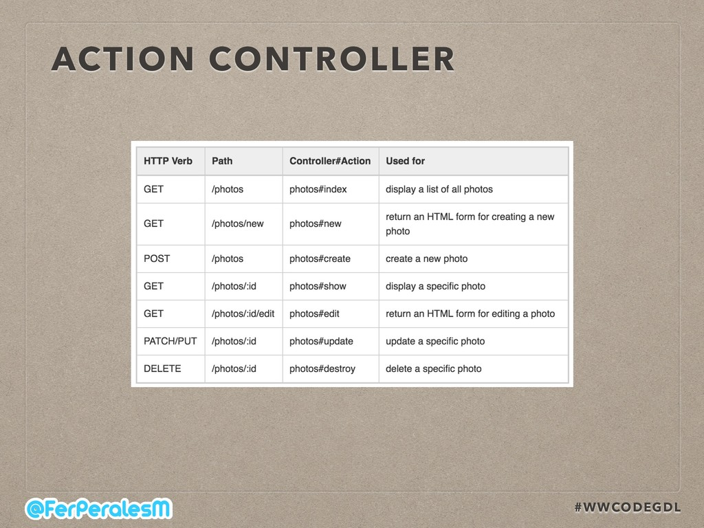 #WWCODEGDL ACTION CONTROLLER