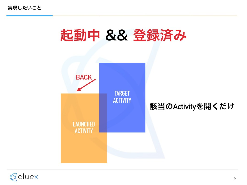 6 LAUNCHED ACTIVITY TARGET ACTIVITY BACK ֘ͷAc...