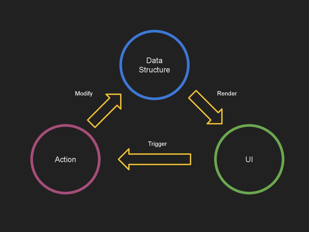 Data Structure UI Action Render Trigger Modify