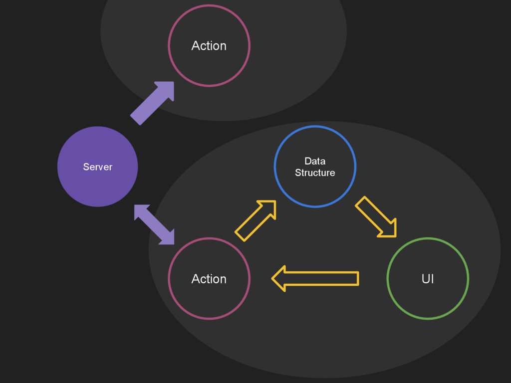 Data Structure UI Action Server Action