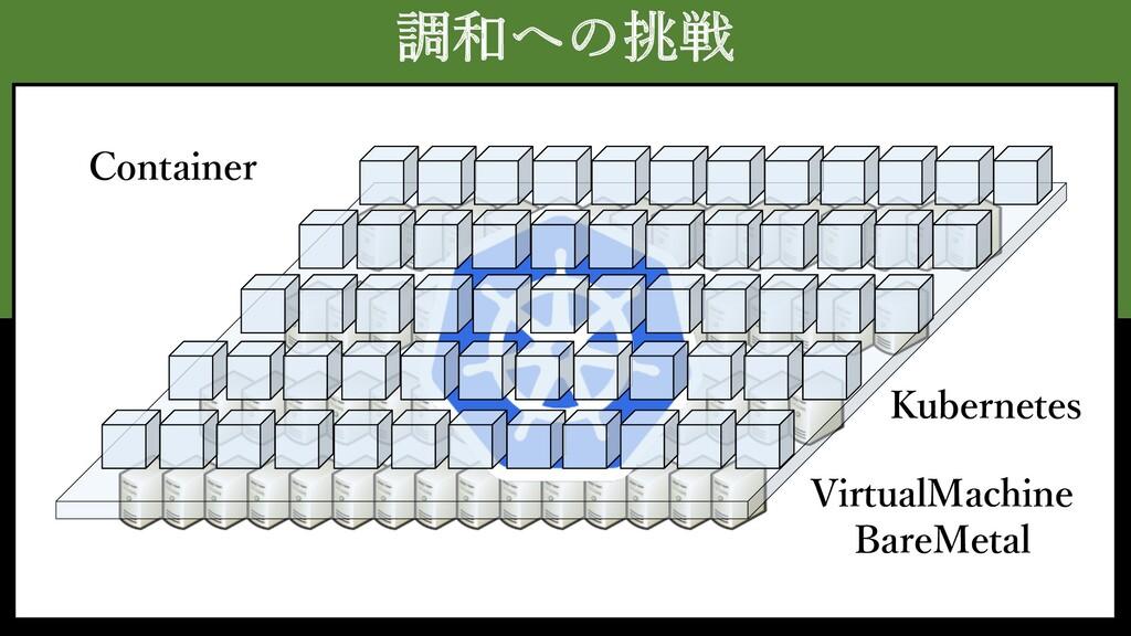 調和への挑戦 VirtualMachine BareMetal Kubernetes Cont...