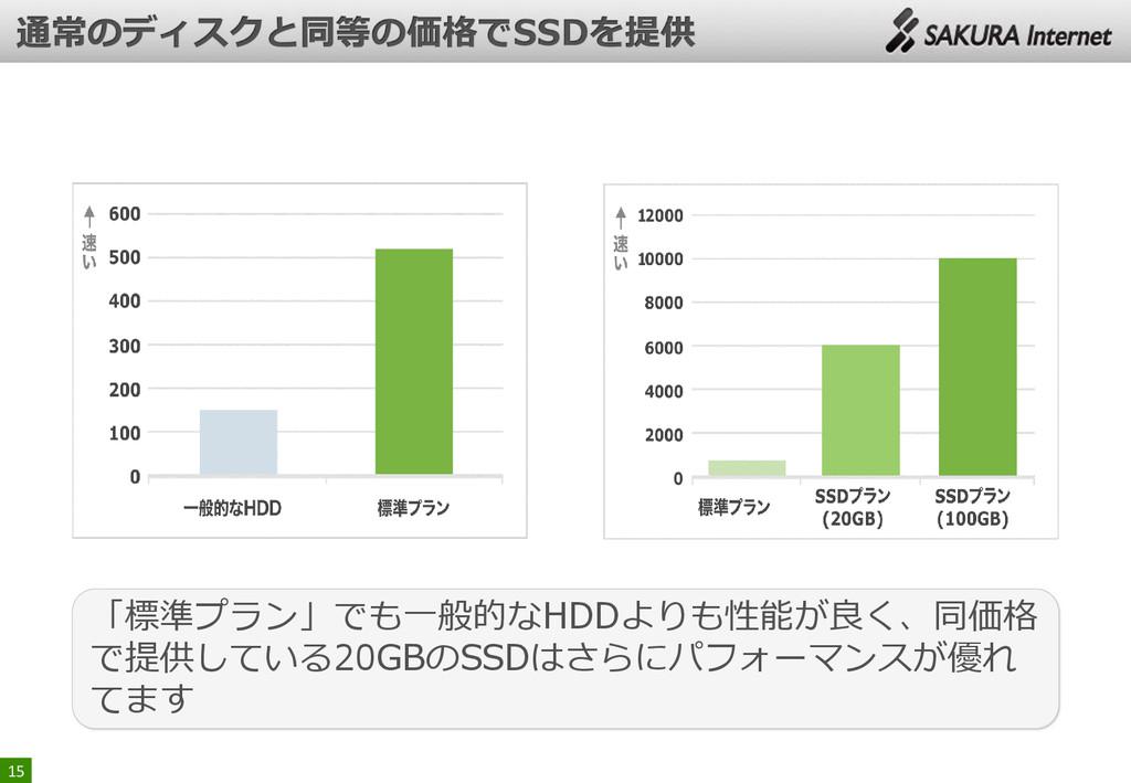 15 「標準プラン」でも一般的なHDDよりも性能が良く、同価格 で提供している20GBのSSD...