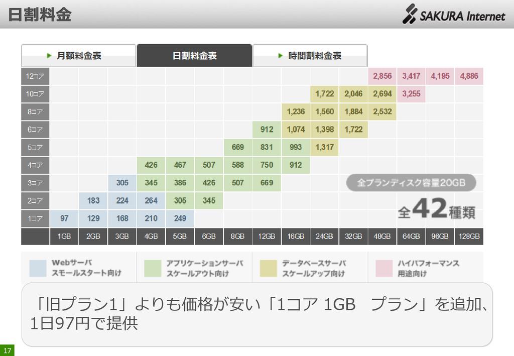 17 「旧プラン1」よりも価格が安い「1コア 1GB プラン」を追加、 1日97円で提供
