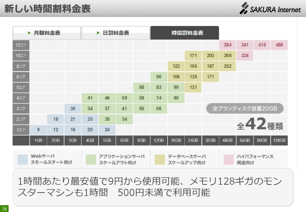18 1時間あたり最安値で9円から使用可能、メモリ128ギガのモン スターマシンも1時間 50...