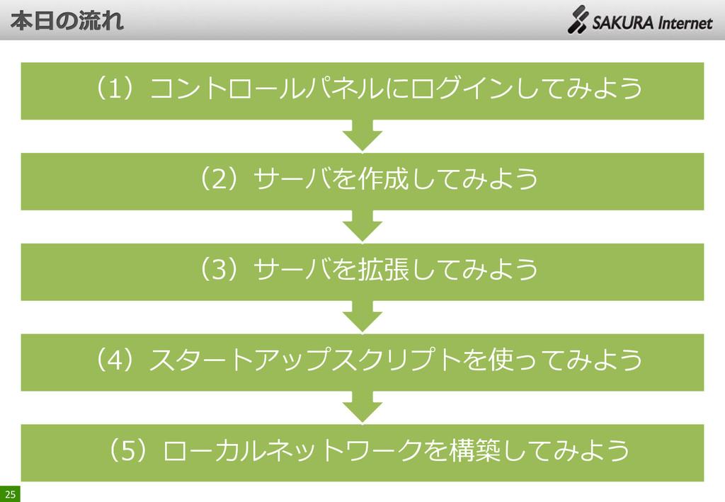 (5)ローカルネットワークを構築してみよう (4)スタートアップスクリプトを使ってみよう (3...