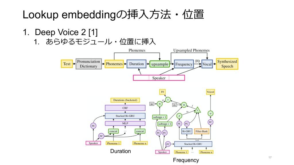 Lookup embeddingの挿⼊⽅法・位置 1. Deep Voice 2 [1] 1....