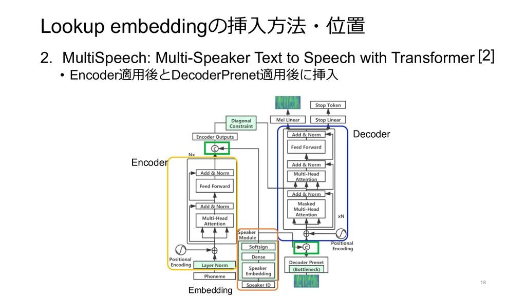 Lookup embeddingの挿⼊⽅法・位置 2. MultiSpeech: Multi-...