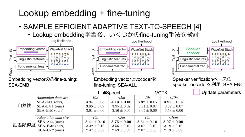 Lookup embedding + fine-tuning • SAMPLE EFFICIE...