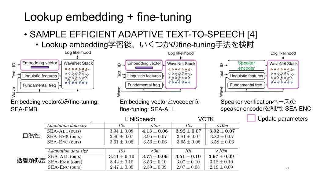 Lookup embedding + fine-tuning • SAMPLE EFFICIE...