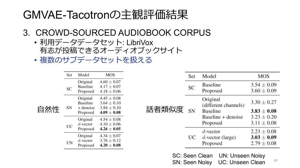 GMVAE-Tacotronの主観評価結果 3. CROWD-SOURCED AUDIOBOO...