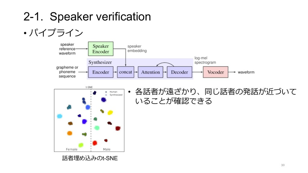 2-1. Speaker verification • パイプライン 30 話者埋め込みのt-...