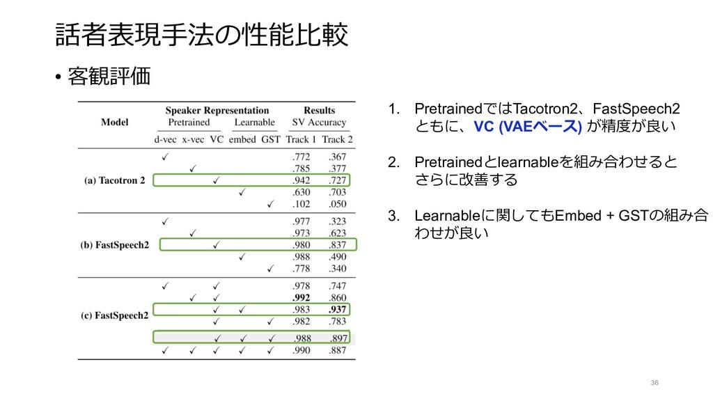 話者表現⼿法の性能⽐較 36 • 客観評価 1. PretrainedではTacotron2、...