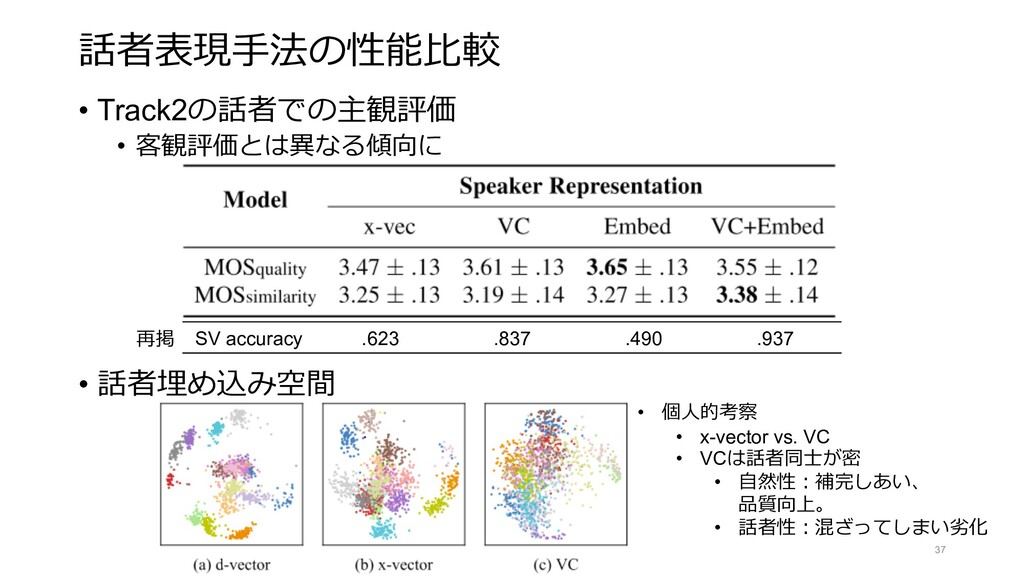 話者表現⼿法の性能⽐較 • Track2の話者での主観評価 • 客観評価とは異なる傾向に • ...