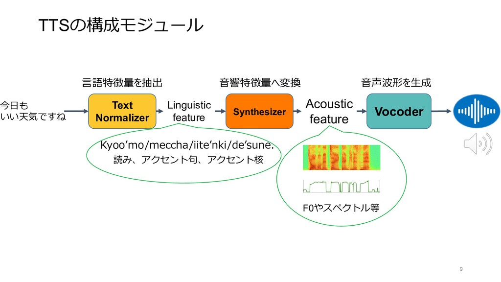 Text Normalizer Synthesizer Vocoder Linguistic ...