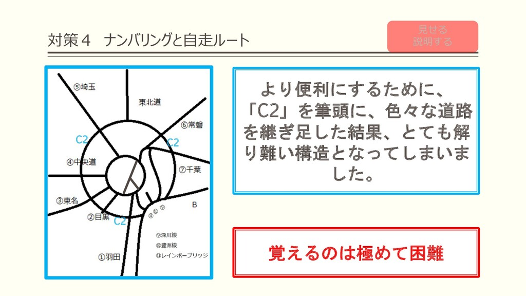 対策4 ナンバリングと⾃⾛ルート より便利にするために、 「C2」を筆頭に、色々な道路 を継ぎ...