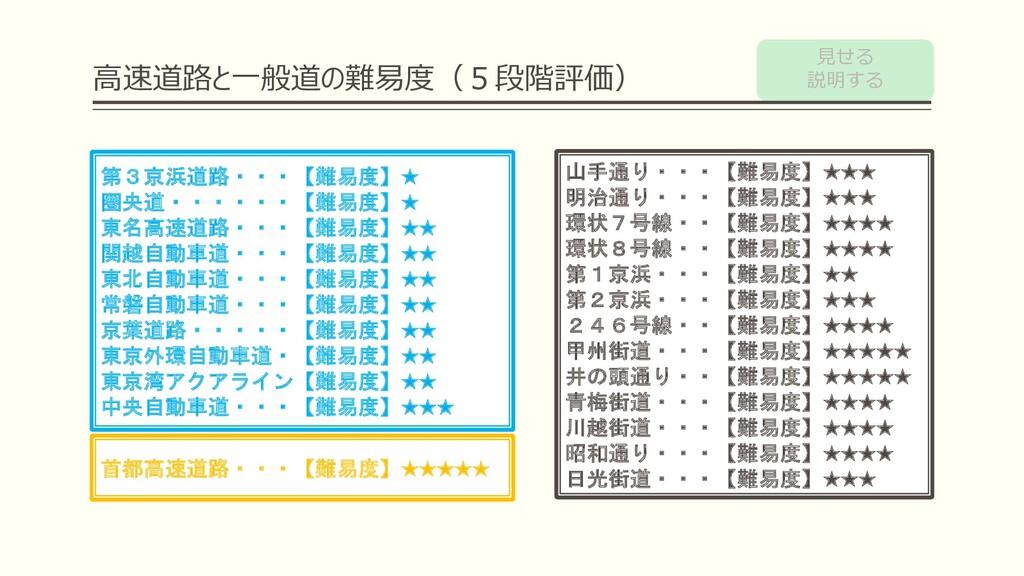 ⾼速道路と⼀般道の難易度(5段階評価) 第3京浜道路・・・【難易度】★ 圏央道・・・・・・【難...
