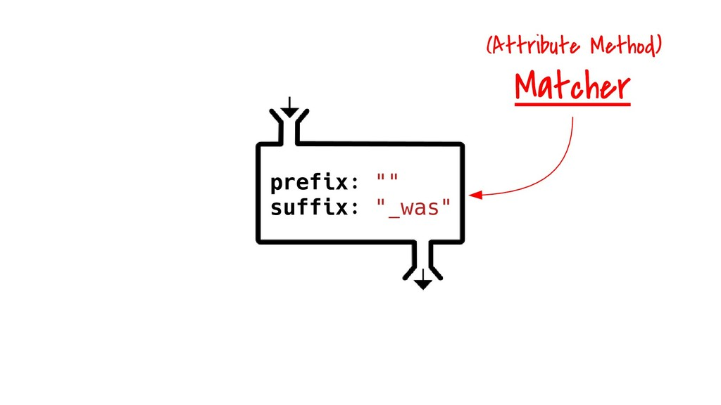 "prefix: """" suffix: ""_was"" Matcher (Attribute Me..."