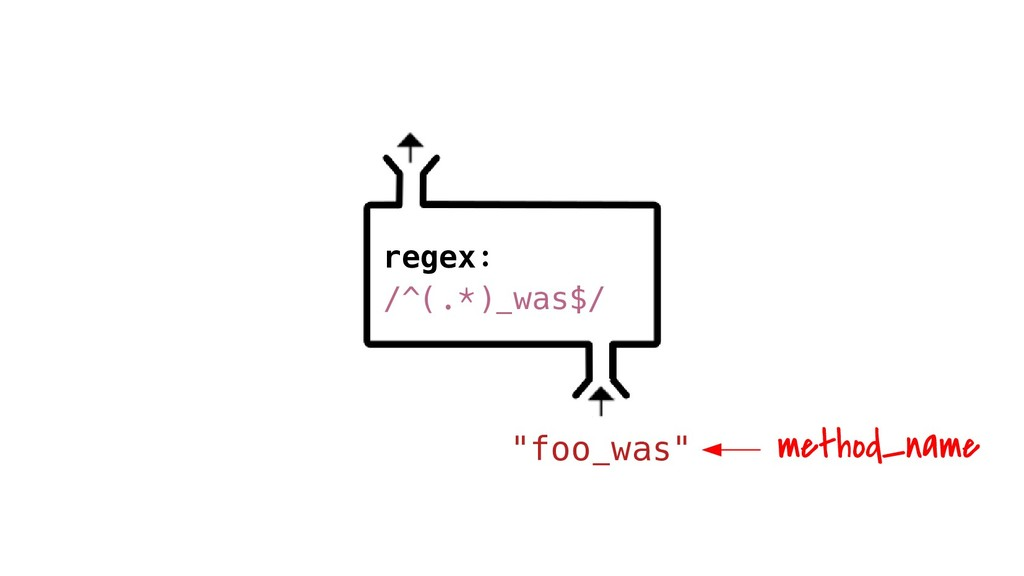 """foo_was"" regex: /^(.*)_was$/ method_name"
